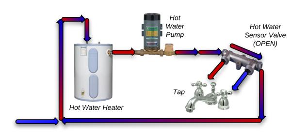 Top 7 Hot Water Recirculation Pumps